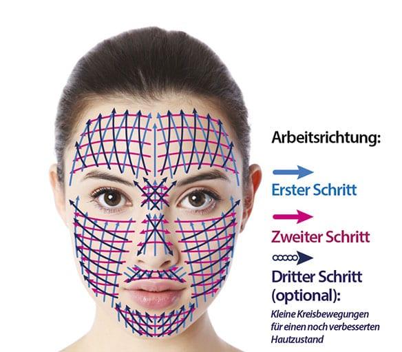 Landsberg FeatherTouch Anwendungsgebiete